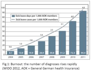 uitvalcijfers burnout stijgen snel